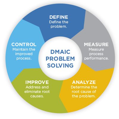 Image of DMAIC Problem Solving Wheel